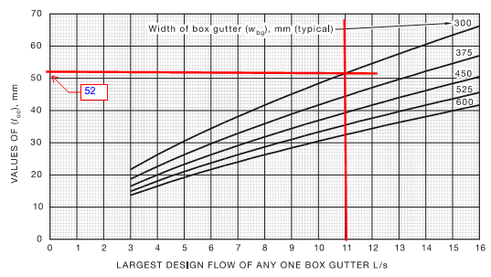 How Does A Cfd Simulation Of A Box Gutter Compare To The